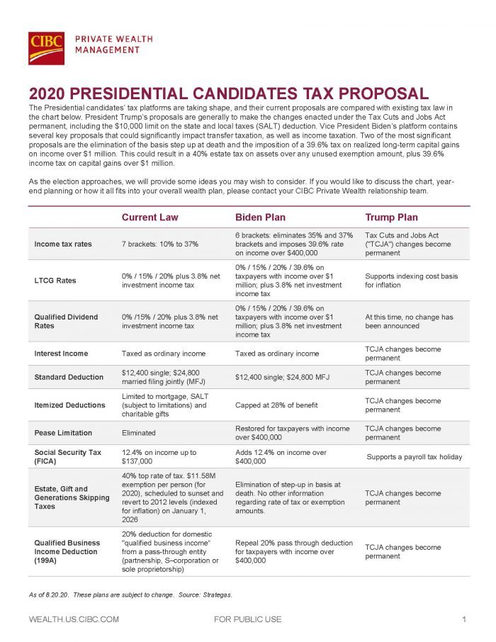 2020 PRESIDENTIAL CANDIDATES TAX PROPOSAL